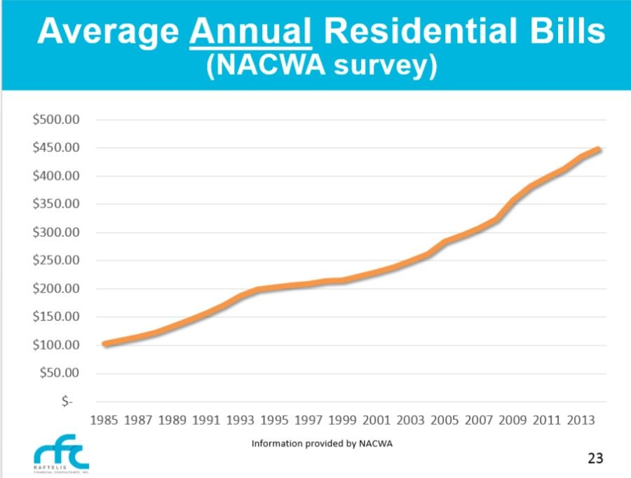 Residential Bill NACWA Survey