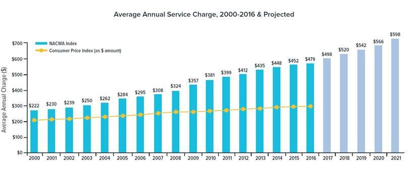 Average Annual Service Charge 2000-2016