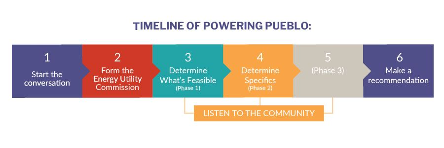2019 Powering Pueblo - Timeline - Web Graphics
