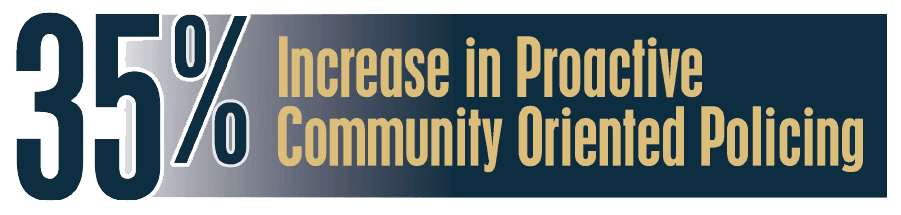 35% increase in proactive community oriented policing